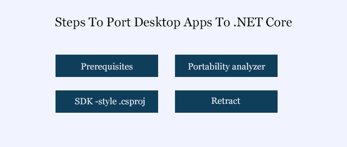 Port desktop apps to .NET Core