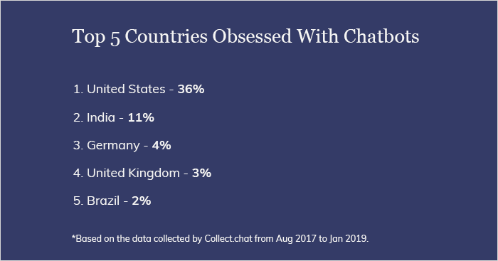 Chatbots Popularity