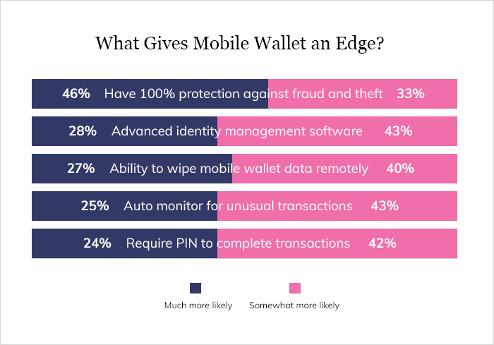 Mobile Wallets Significance