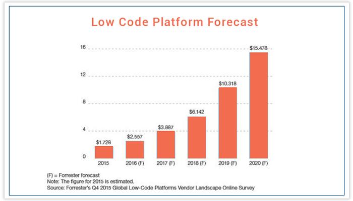 Low-code Platform Forecast