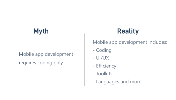 Mobile App Development is all About Coding