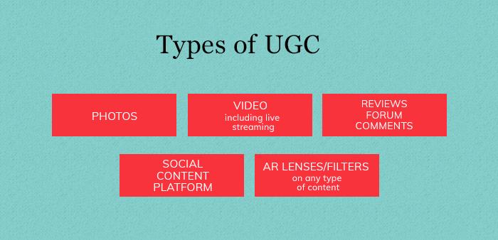 Types Of UGC