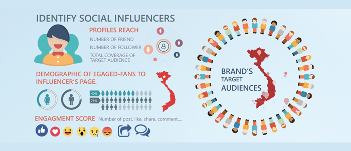 Influencer Marketing for app