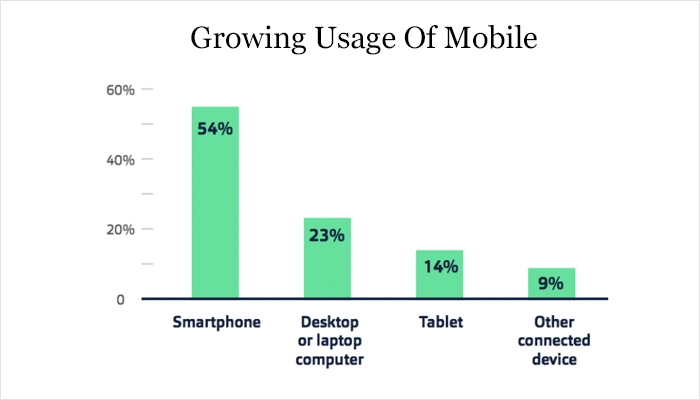 Growing Usage Of Mobile