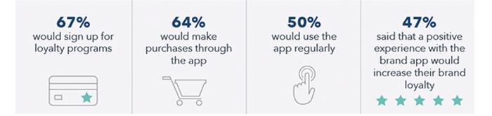 positive brand app experiences