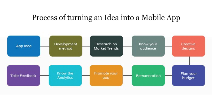 Process of turning an Idea into a Mobile App