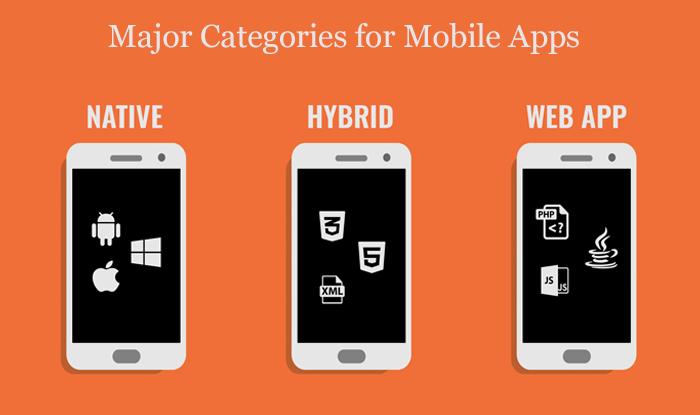 Major Categories for Mobile Apps