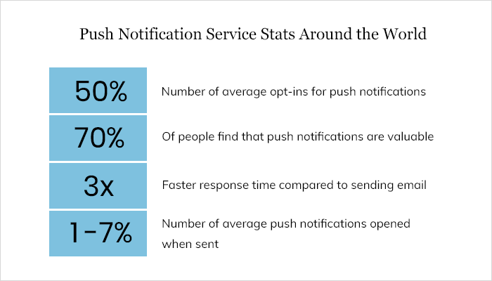 Push Notification Service Stats Around the World