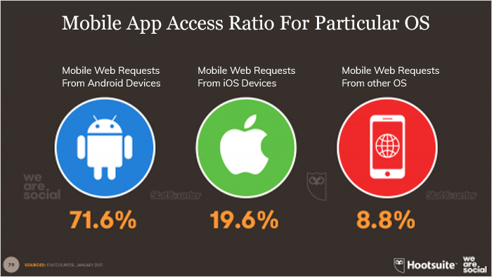 Mobile App Access Ratio For Particular OS