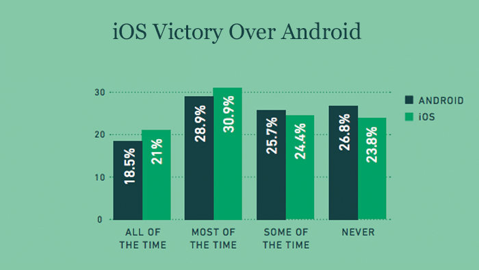 iOS Victory Over Android