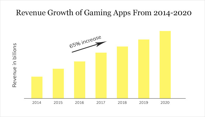 Revenue Growth of Gaming Apps From 2014-2020