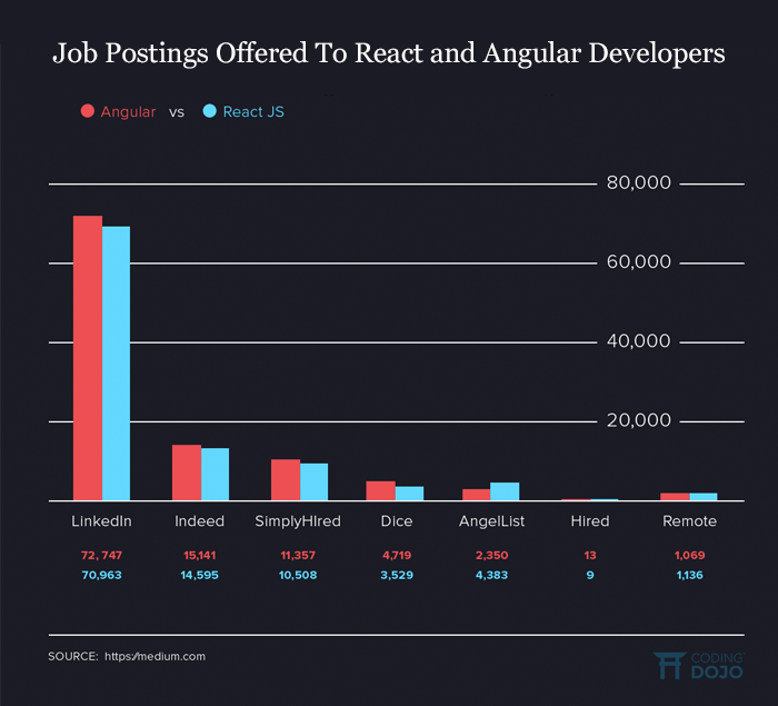 Job Demands For React And Angular