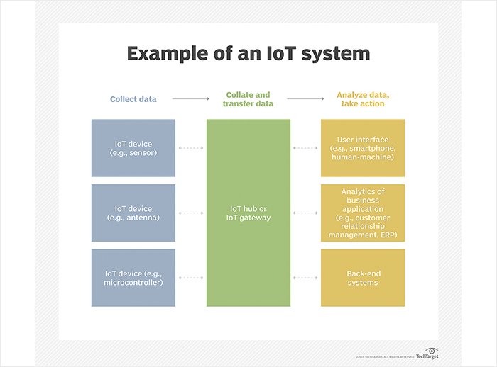 How Does IoT Work | How Does Internet of Things Work