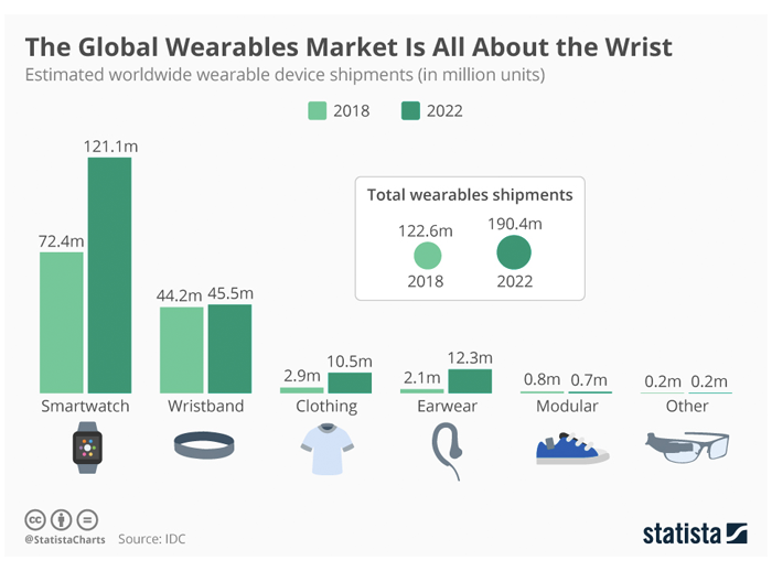 Top Wearables App Development Companies