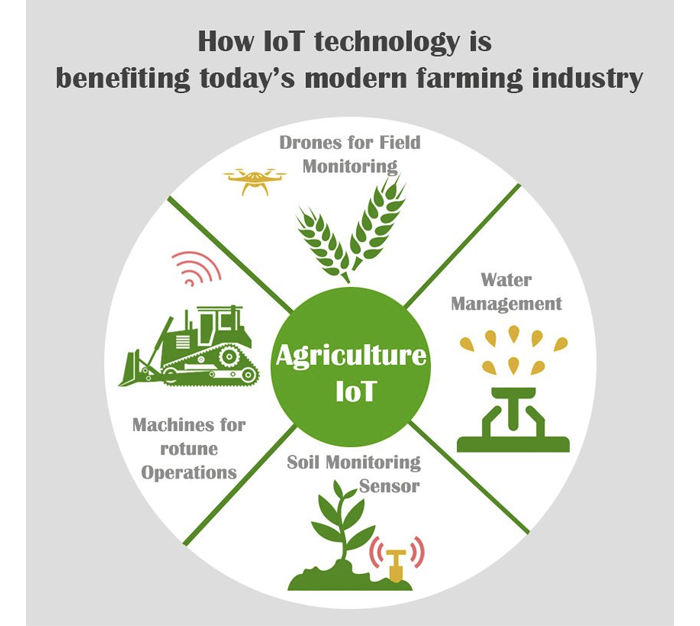 IoT can help the agriculture sector
