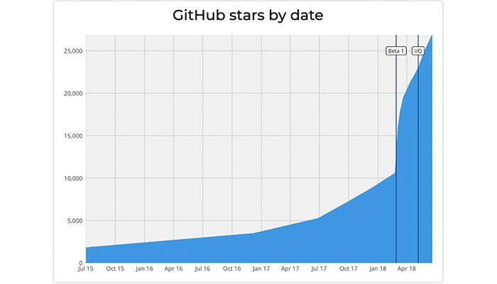 developer's community