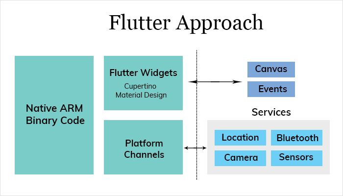 What is Flutter and What Makes it Special