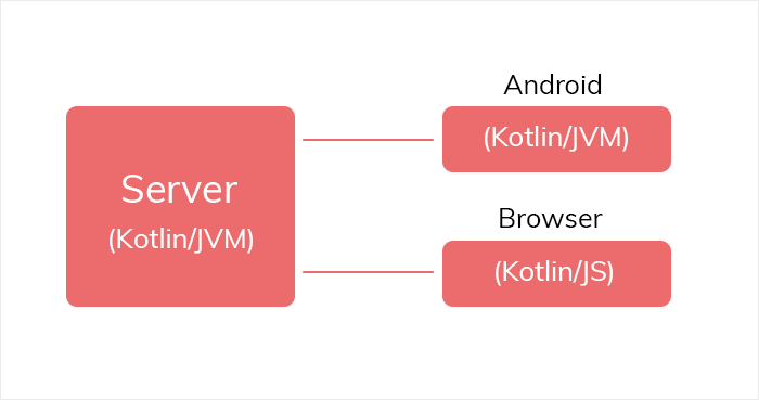 Kotlin as an Android app coding language
