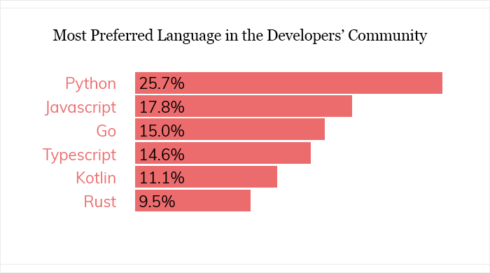 most favored programming language