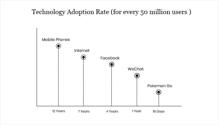 Tech adoption rate chart