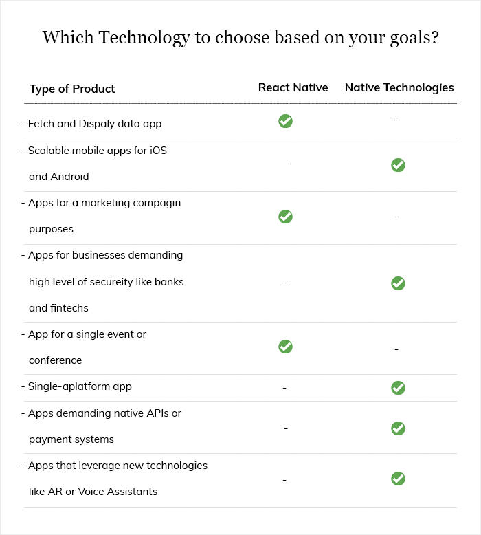 Which technology to Choose Based on Your Goals?