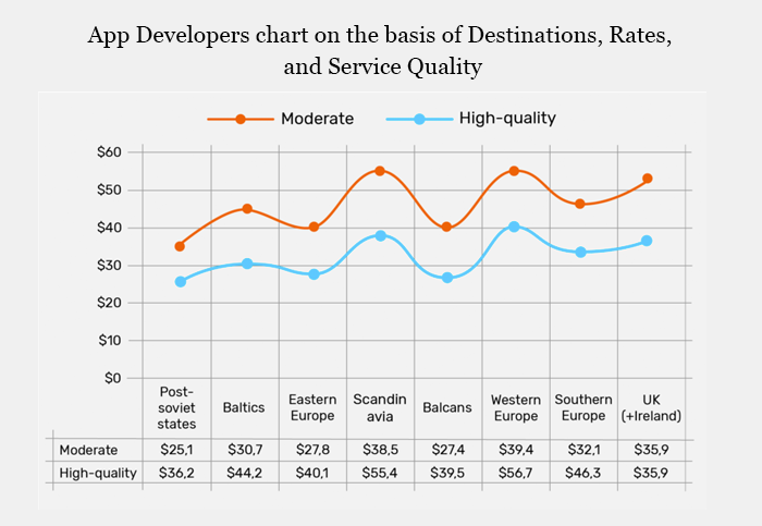 App Developers chart on the basis of Destinations, Rates, and service Quality.
