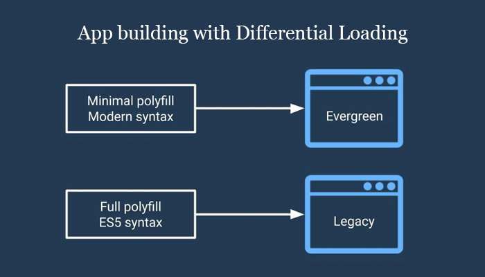App building with Differential Loading