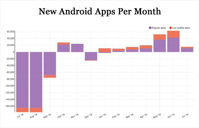 New Android Apps Per Month
