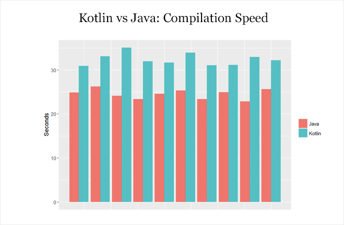 Kotlin vs Java: Compilation Speed