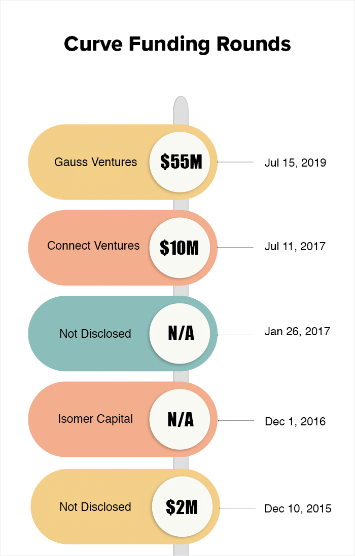 curve funding rounds