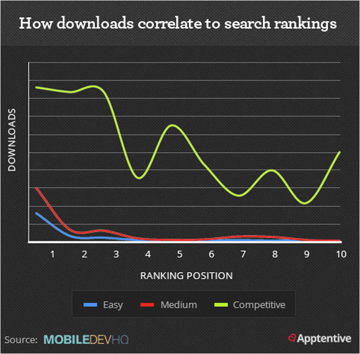 App Downloads Help in Improving Search Ranking