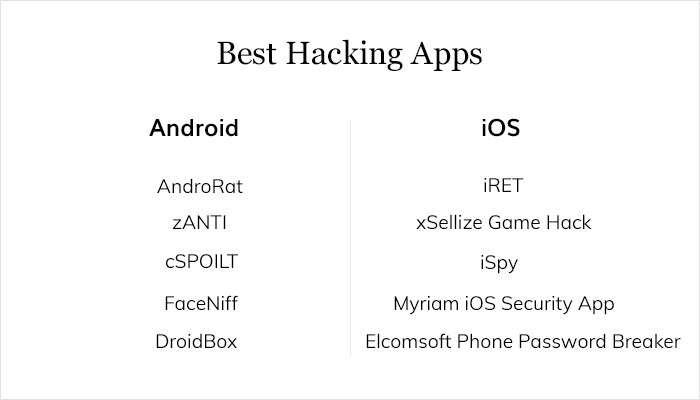 Trace hidden network vulnerabilities on your iOS and Android devices