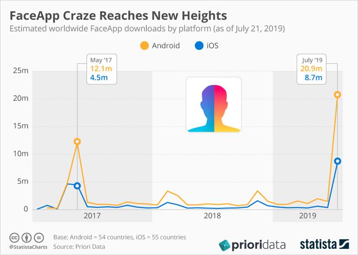 The FaceApp Craze