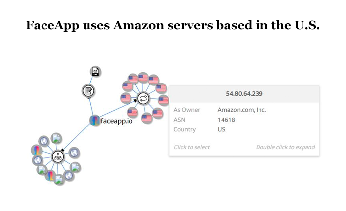 FaceApp uses Amazon servers based in the U.S.