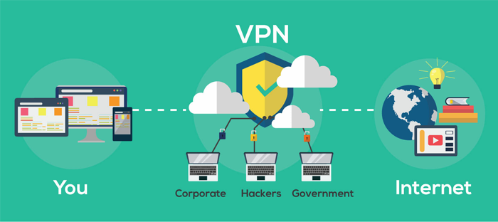 Using VPN on a public Wi-Fi