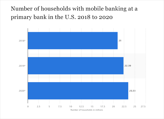 Number of households with mobile banking