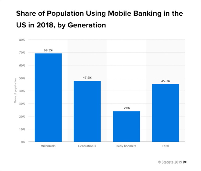 Population Using Mobile Banking