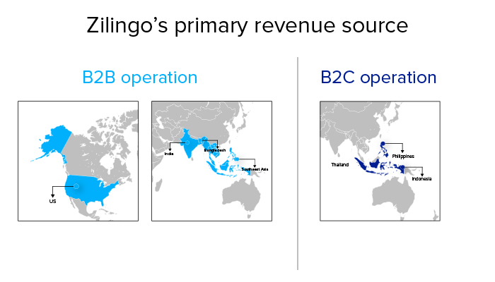 Zilingo success story
