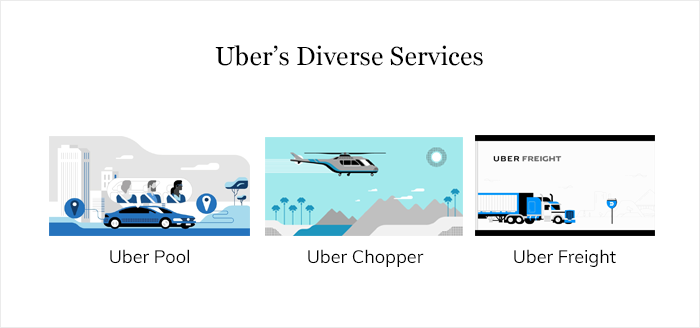 Uber's Diverse Services