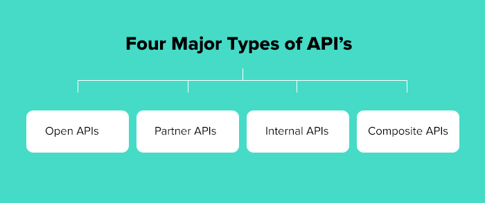 There are four major types of APIs: