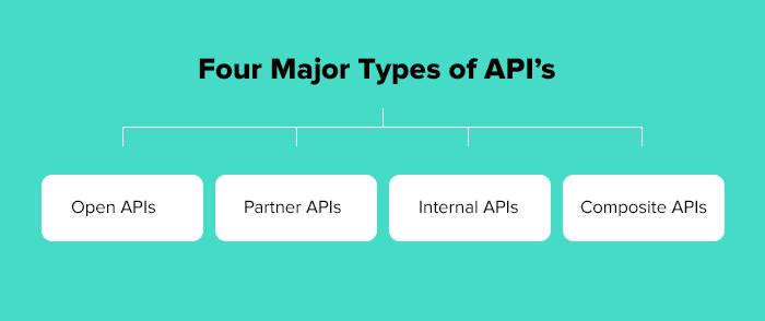 API Development Best Practices