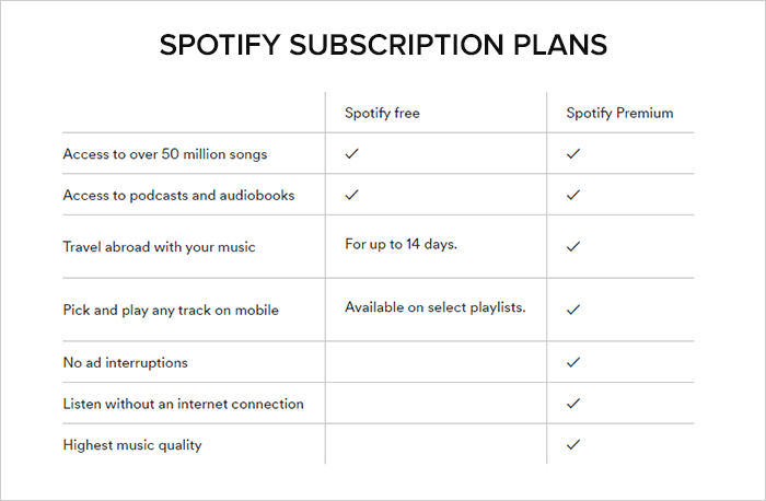 how much data does spotify use