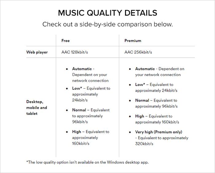 Spotify Data Consumption