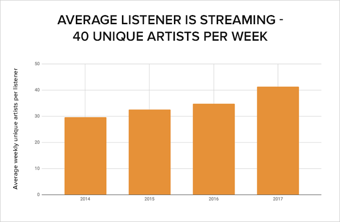 Spotify Stats For Usage