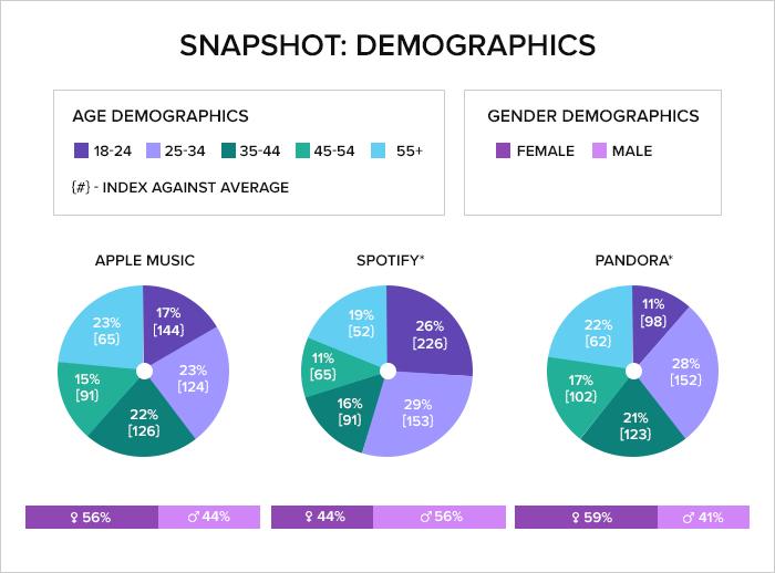 spotify personal statistics