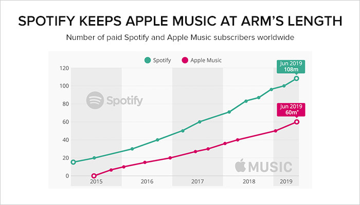 Spotify Competitors