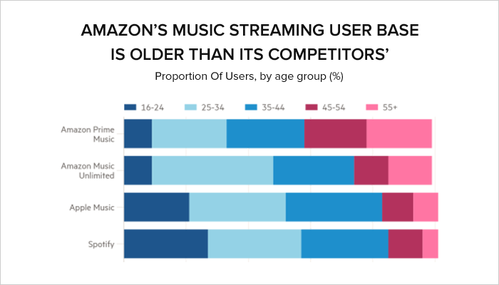 does spotify use data