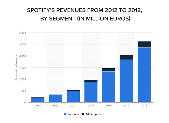 spotify song statistics