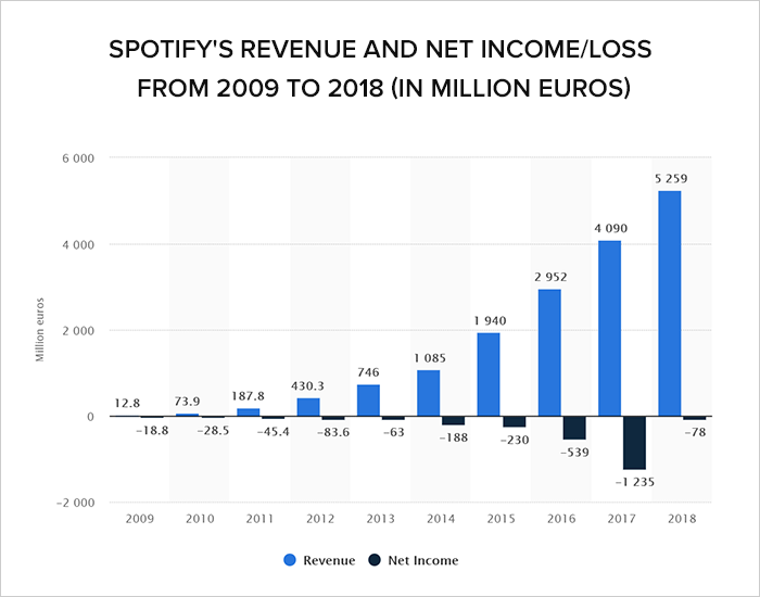 how much does spotify pay