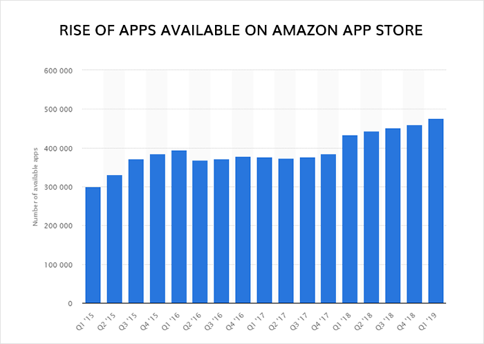 Rise of apps available on amazon app store